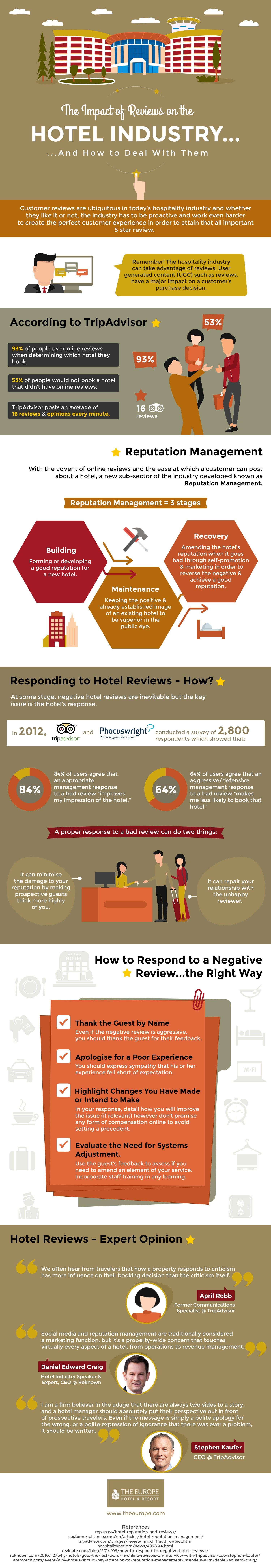 The-Importance-of-Hotel-Reviews-high-resolution.jpg
