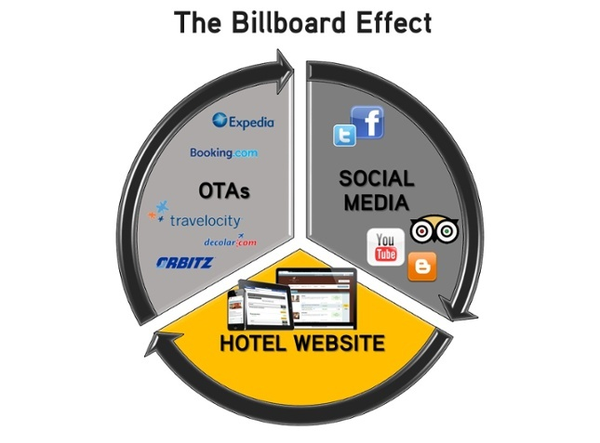 BILLBOARD-EFFECT